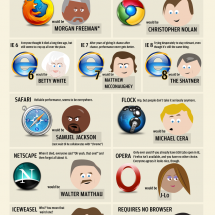 If Web Browsers Were Celebrities  Infographic