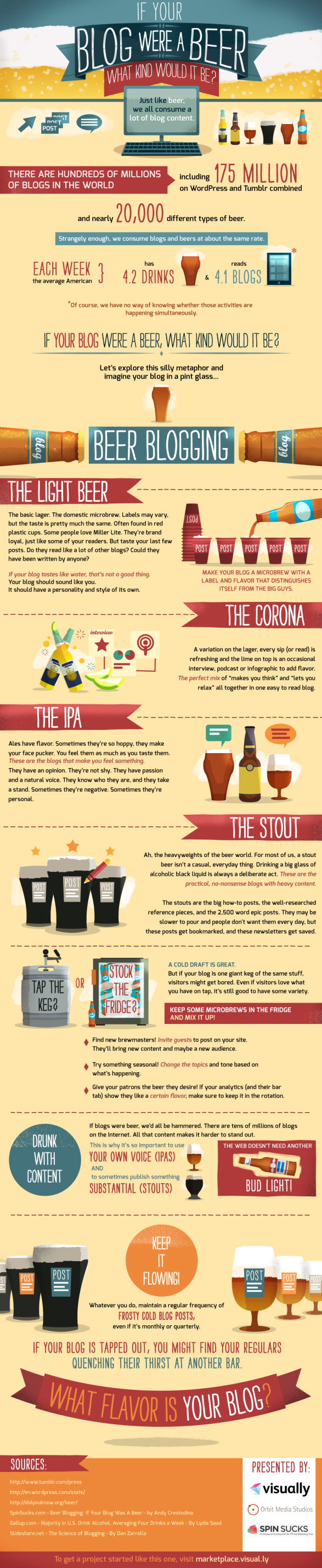 (Infographic) If Your Blog Were a Beer, What Kind Would it Be?