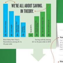 If you're 25-34, now is a great time to save. So why aren't you doing it? Infographic