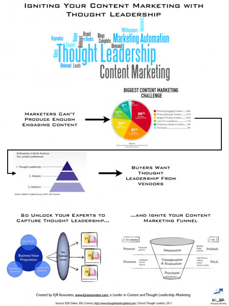 Igniting Content Marketing with Thought Leadership Infographic