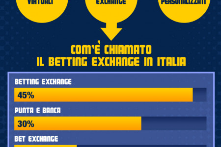 Il Betting Exchange in Italia Infographic