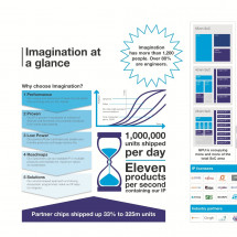 Imagination at a glance Infographic