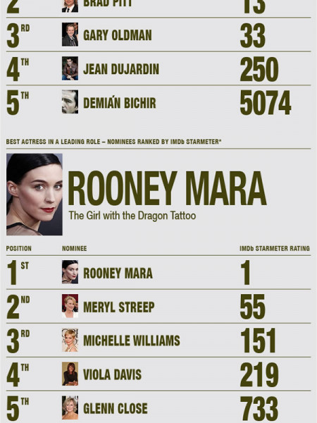 IMDb's 2012 Academy Awards Infographic