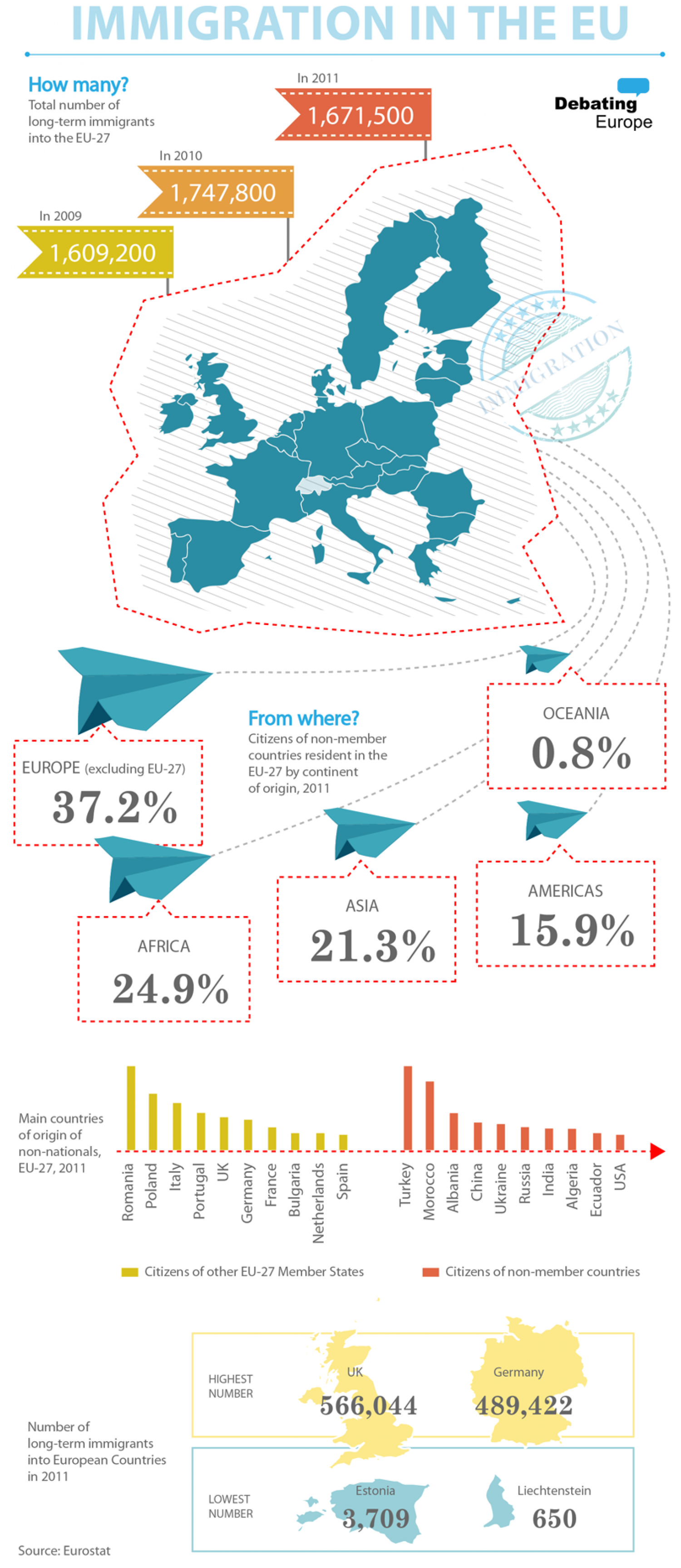 Immigration in the EU Infographic