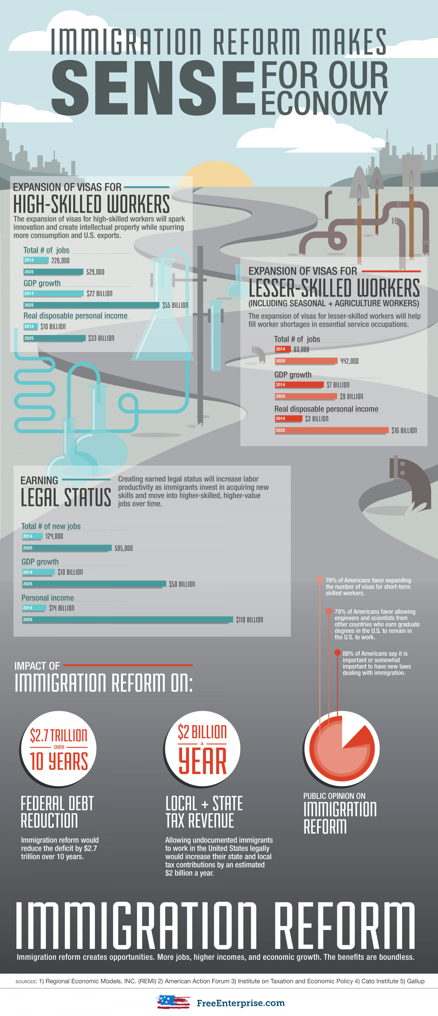 Immigration Reform Makes Sense for Our Economy Infographic