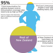 Immunisation rates for Auckland's (NZ) under two-year-olds.s Infographic