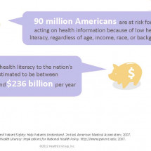 Impact of low health literacy Infographic
