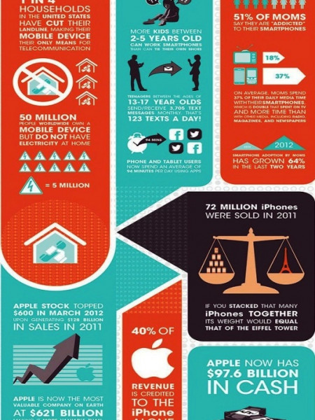 Impact of Smartphone on Society Infographic