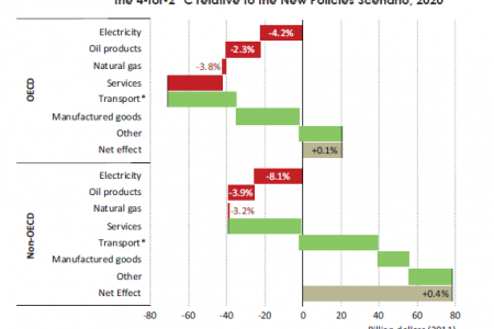 Impact on consumption of goods and services in households in the 4-for-2 °C Scenario relative to the New Policies Scenario, 2020 Infographic