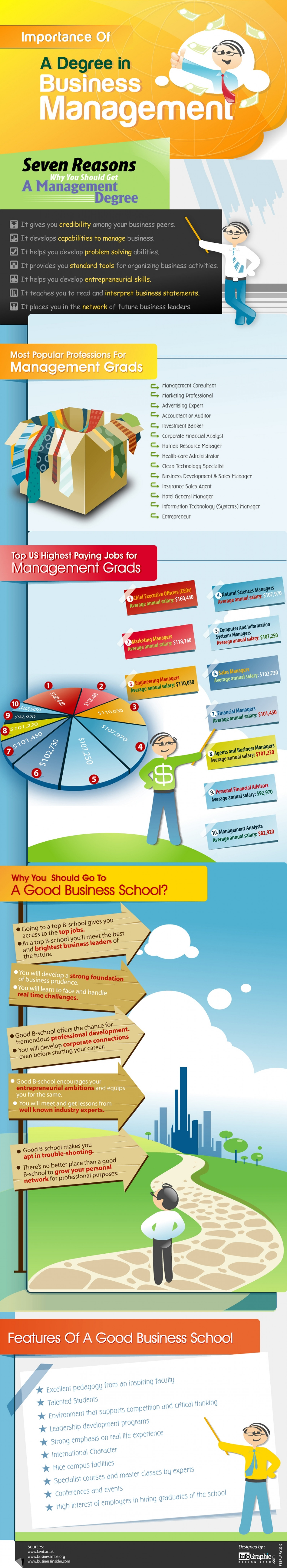 Importance of Business Management Degree Infographic