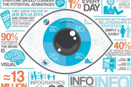 Importance of Content Marketing and Infographics Infographic