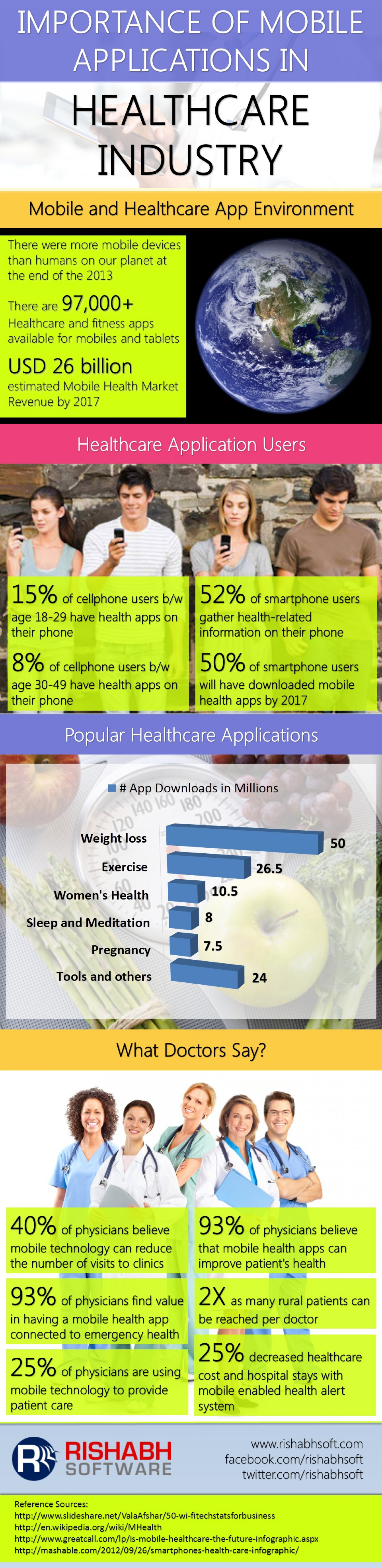 Importance of Mobile Applications in Healthcare Industry Infographic