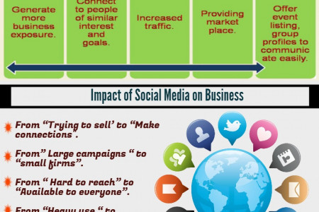 Importance of Social Media Infographic