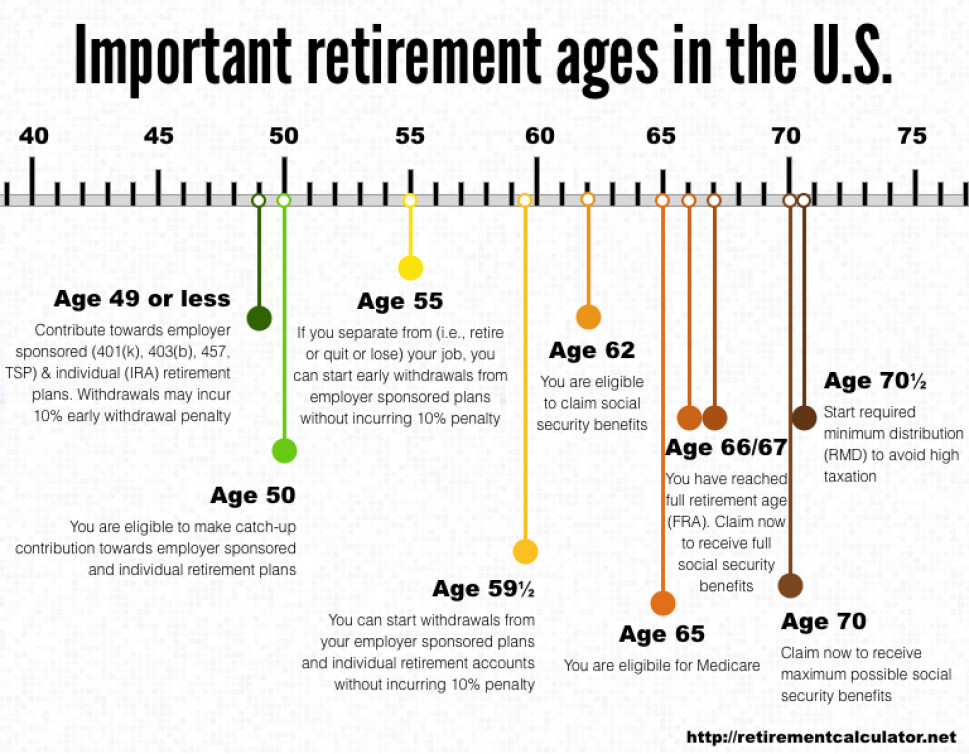 Important retirement ages in the U.S. Infographic