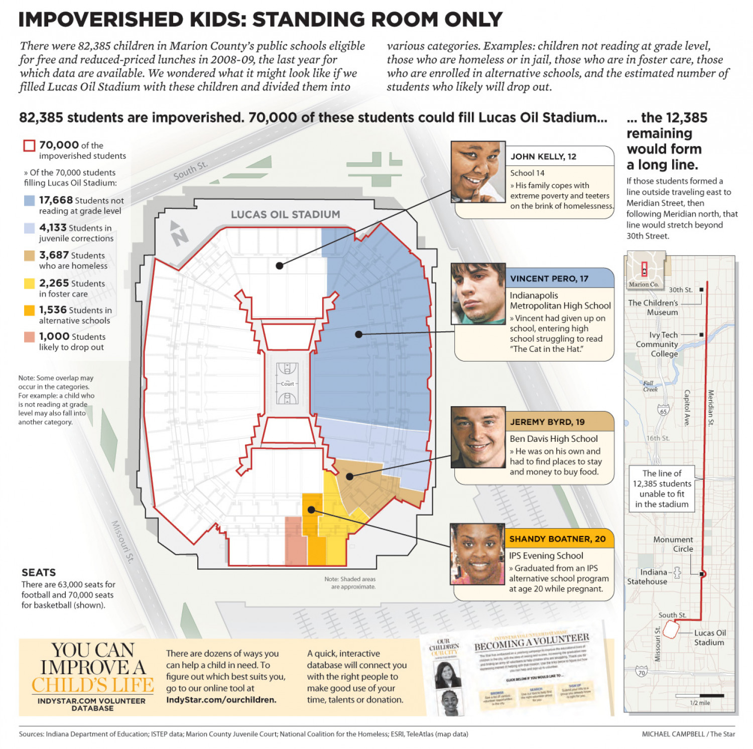 Impoverished Kids: Standing Room Only Infographic