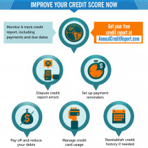 Improve Your Credit Score, Improve Your Life Infographic
