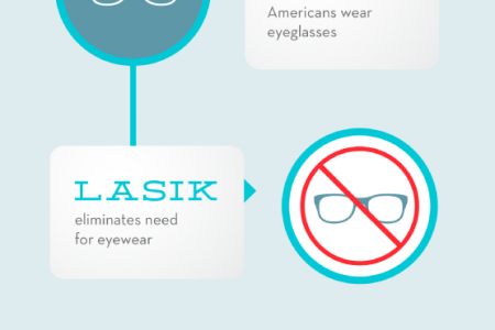 Improve Your Sight with LASIK Infographic