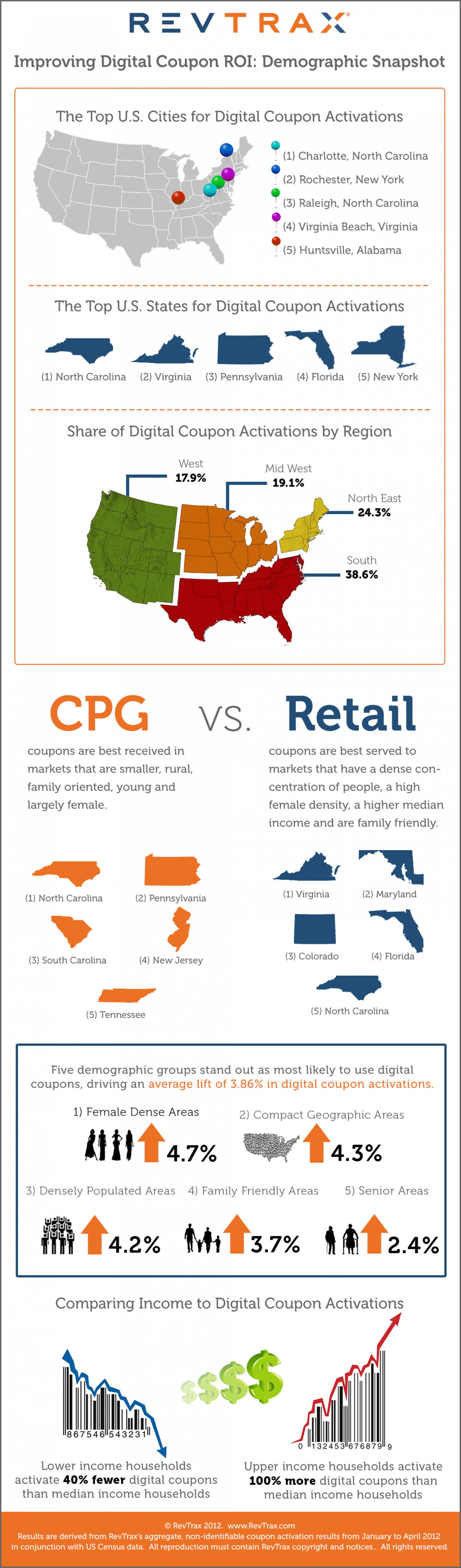 Improving Digital Coupon ROI: Demographic Snapshot Infographic