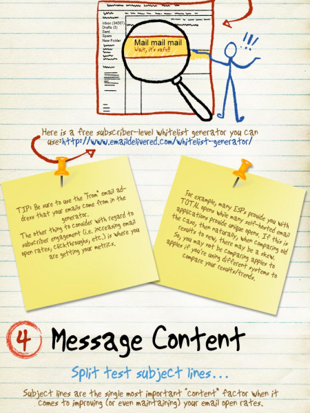 Improving Email Open Rates Infographic