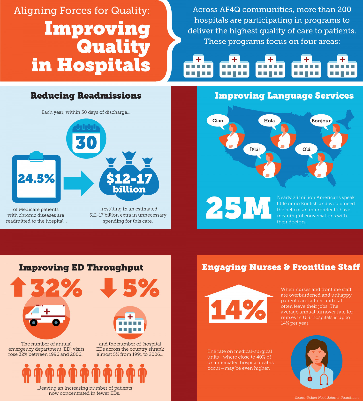 Improving Quality in Hospitals Infographic
