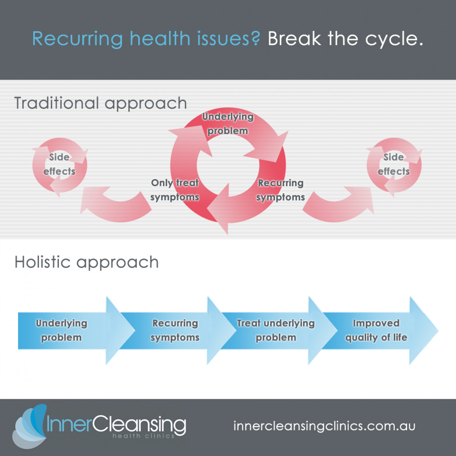 Improving quality of life through holistic approaches Infographic
