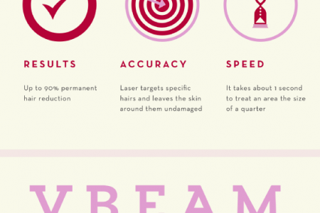 Improving Your Appearance with the Power of Lasers  Infographic