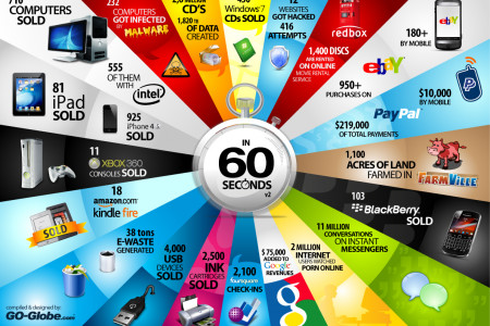 In 60 Seconds V2 Infographic