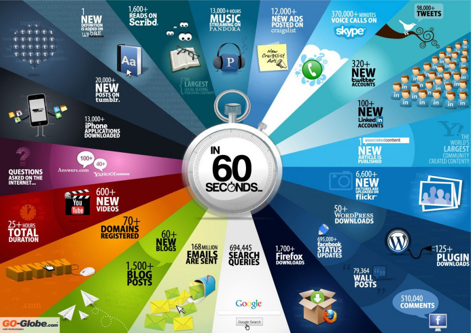 In 60 Seconds  Infographic