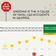 In a Hurry to DIE Infographic
