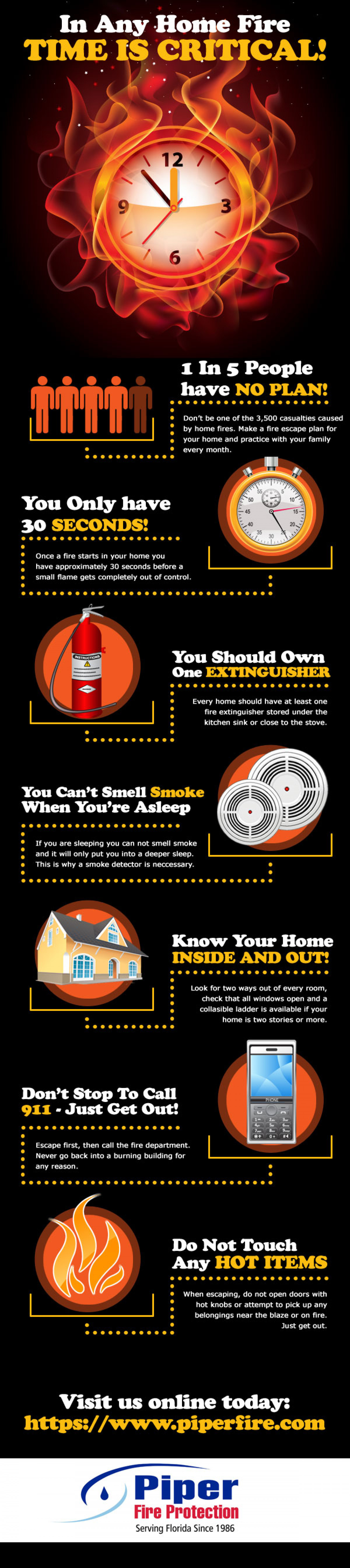 In any home fire TIME IS CRITICAL! Infographic