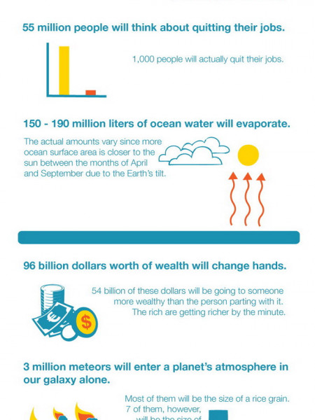 In The Amount of Time It Takes You to Read This ... Infographic