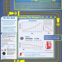 In the PIts: Formula 1 Technology Infographic