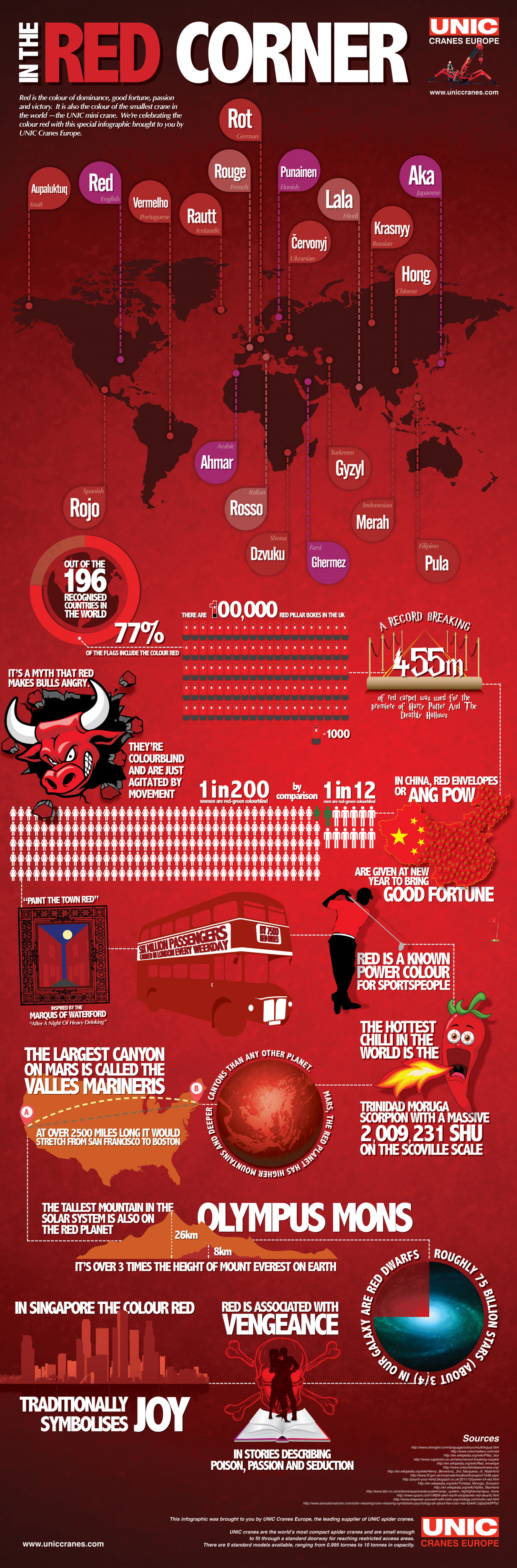 In The Red Corner - The Power Of Red Infographic
