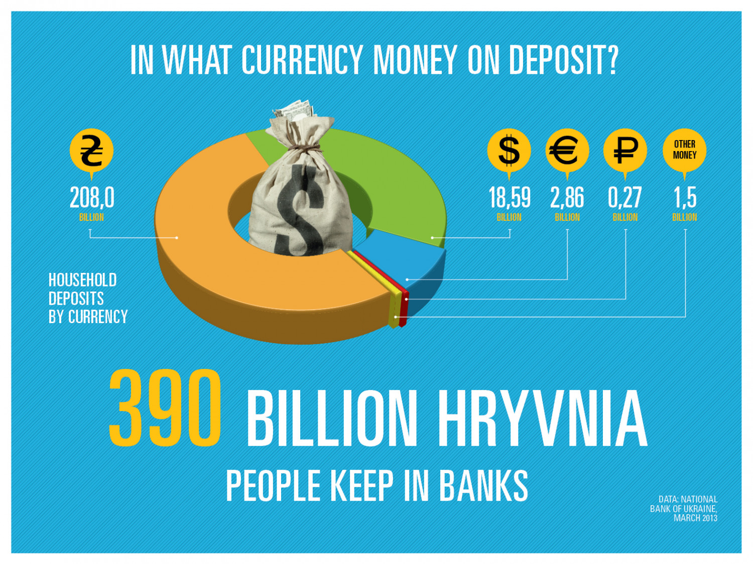 In What Currency Money on Deposit? Infographic