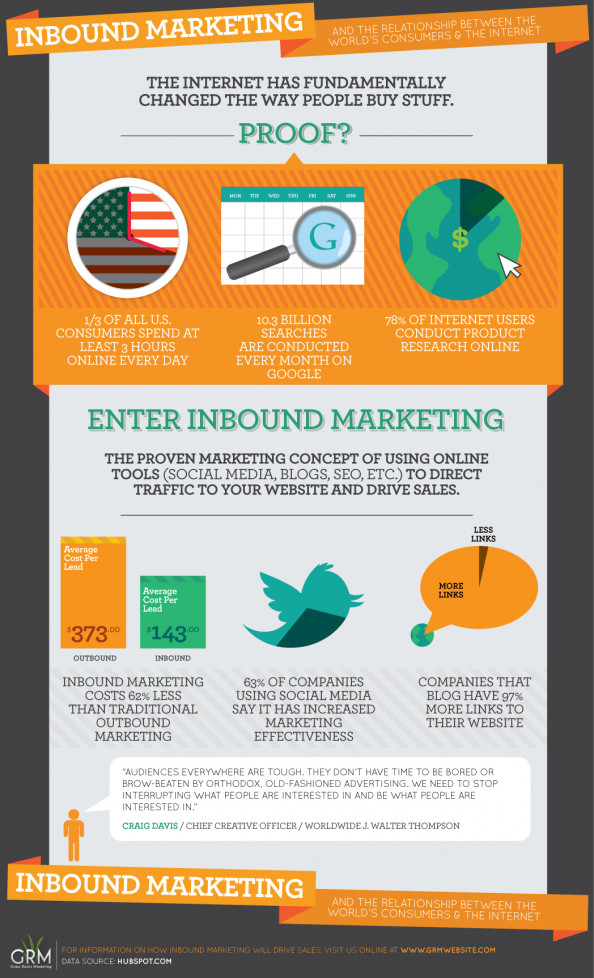 Inbound Marketing & The World's Consumers and the Internet Infographic