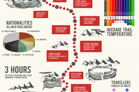Inca Trail to Machu Picchu Infographic