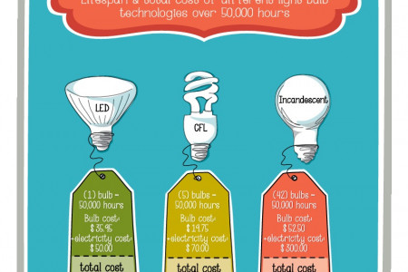 Incandescent Bulbs May be Cheaper to Buy, But They're Much More Costly to Use Infographic