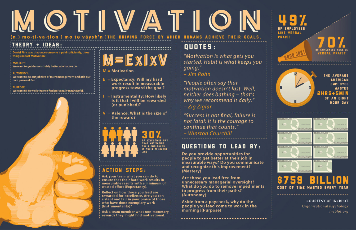 IncBlot Motivation Infographic Infographic