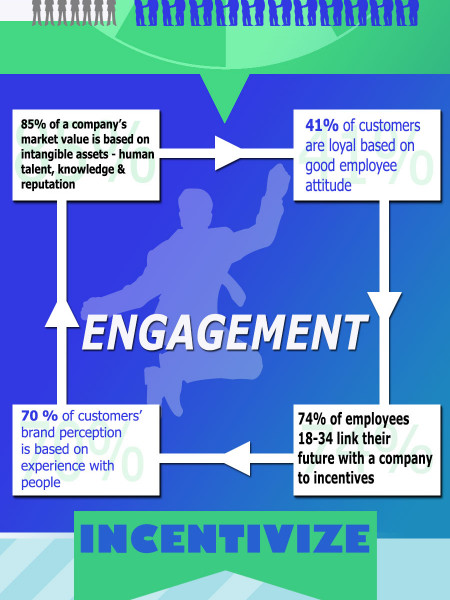 Incentive Programs and Employee Engagement Infographic