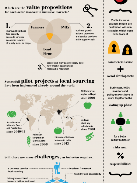 Sharing Experiences and Ideas on inclusive Agri-Food Markets Infographic