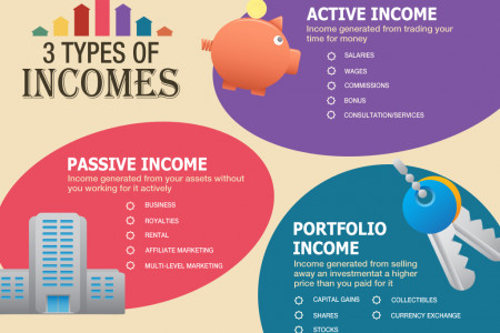 3 Types of Incomes Infographic