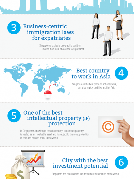 Incorporate a Singapore Company Infographic
