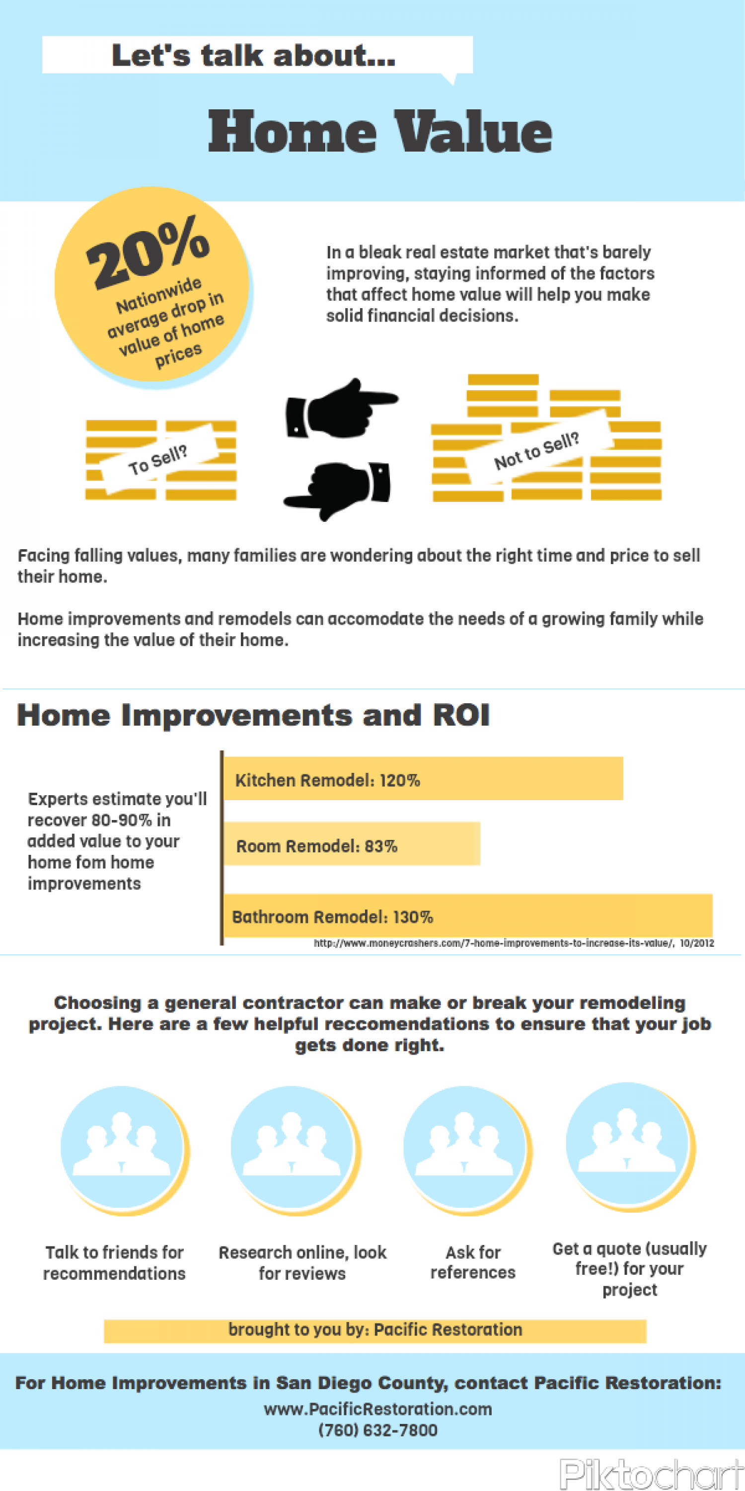 Increase Home Value Infographic