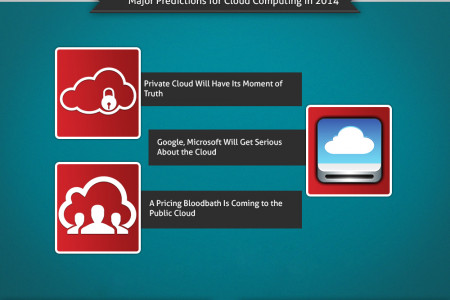 Increase in Cloud Service Usage Results Infographic