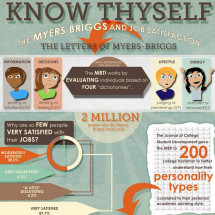 Increase Job Satisfaction with a Myers-Briggs Personality Test Infographic