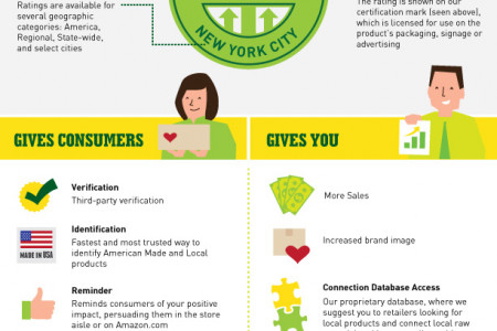 Increase your sales with an economic impact rating Infographic