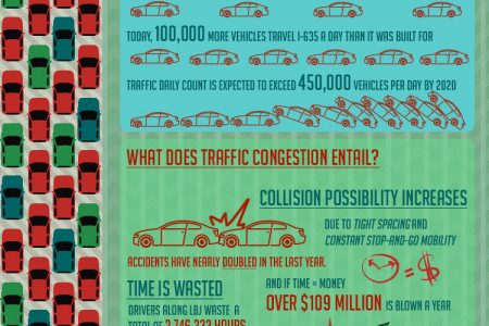 Increased Collision Risk from LBJ I-635 Construction Infographic