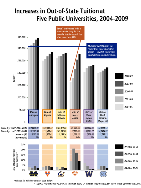 Increases in Out-of-State Tuition 2004-2009 Infographic