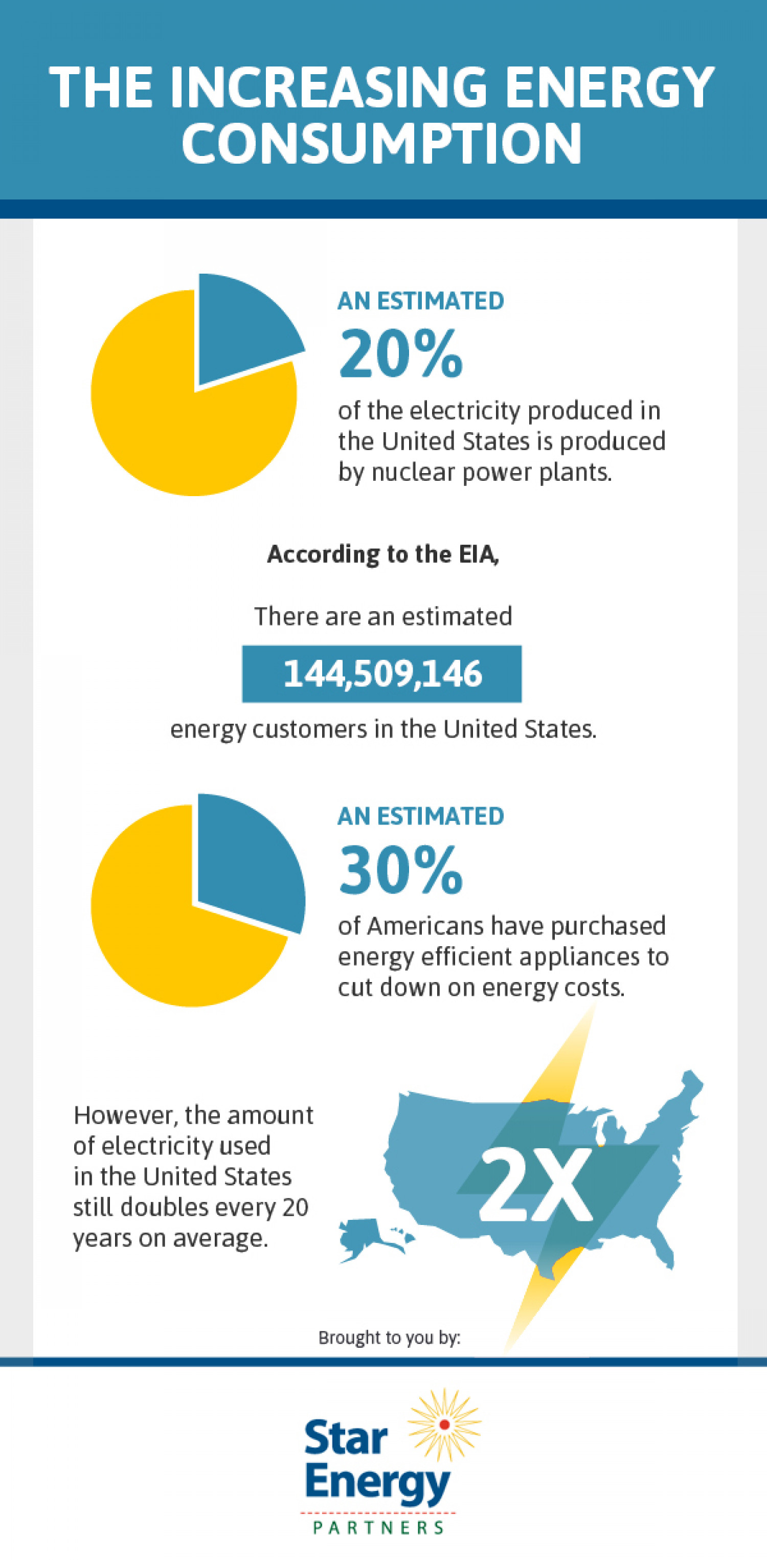 The Increasing Energy Consumption Infographic