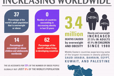 Increasing Figure of Obesity and Overweight Worldwide Infographic